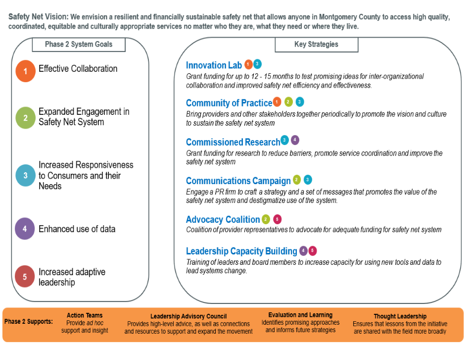 Graphic providing an overview of Phase 2 of the foundation's Safety Net Resiliency Initiative